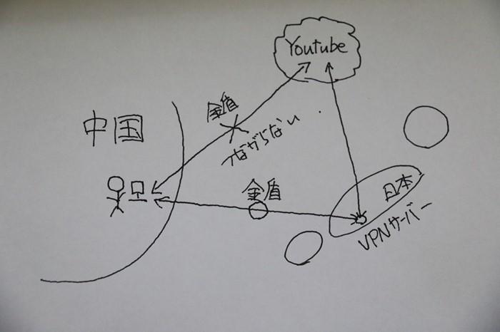BUFFALO製ルーターのVPN機能で中国のネット検閲を突破してGoogleやYoutube・Facebookを見る方法!