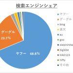 日本の検索エンジンシェア(2015年):グーグル系検索エンジンシェアが圧倒的だ!