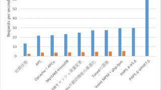 WordPress高速化 PHP7.0へのバージョンアップが最も効果がある(約5.7倍の高速化)