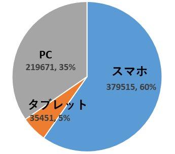 ブログ閲覧のスマホ比率は60%以上!パソコンで見ている人は35%しかいない!