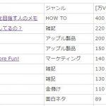 ブログで一番人気なドメインは「.com」、シェア6割強!