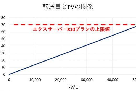 【PVと転送量の関係】エックスサーバーやロリポップはどの程度のアクセス数まで耐えられるのか?